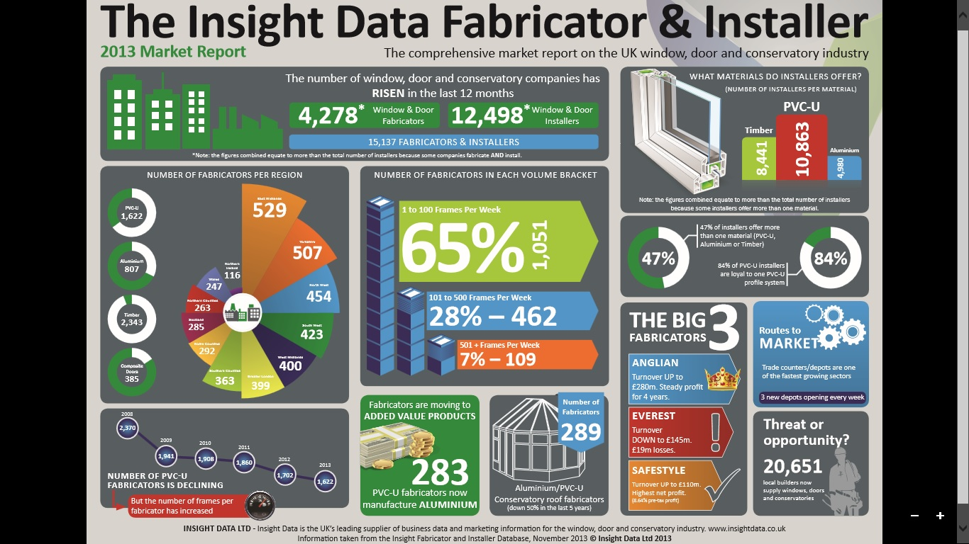 The Insight Data Fabricator And Installer Infographic 2