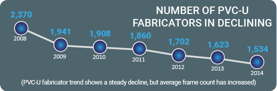 Number of fabricators