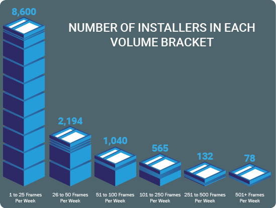 Number of installers in each volume bracket