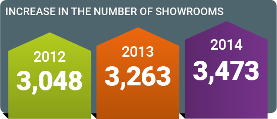 Number of showrooms