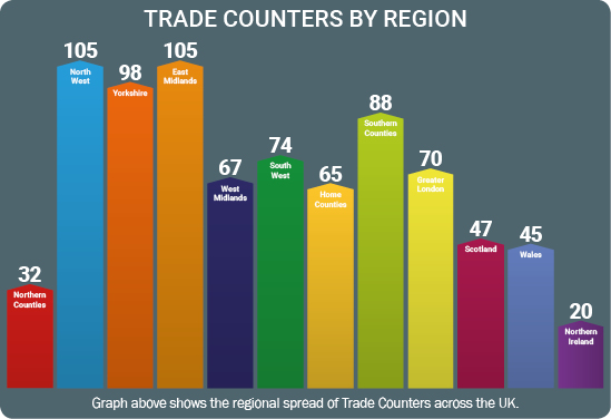 Trade counters by region