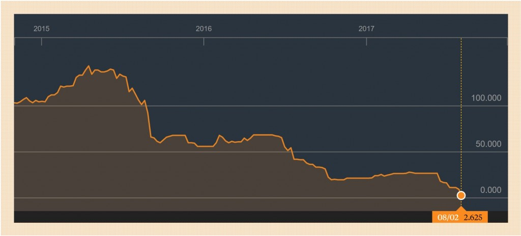 Entu 5 Year Chart