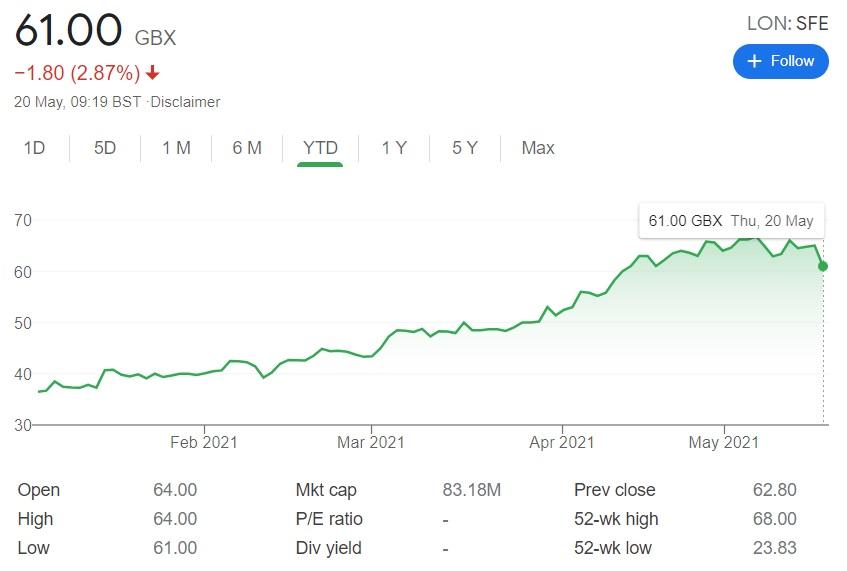 Safestyle UK share price