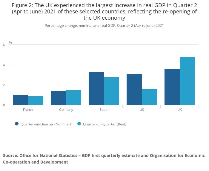 UK GDP versus G7 nations