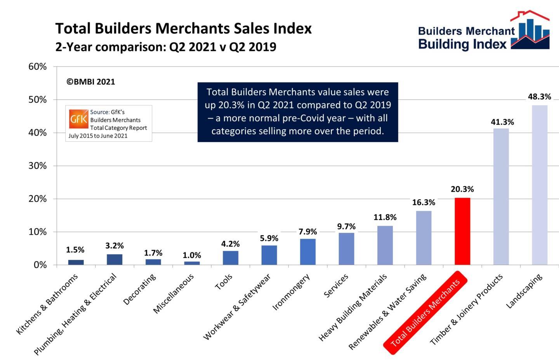 BMBI Q2 Sales Chart