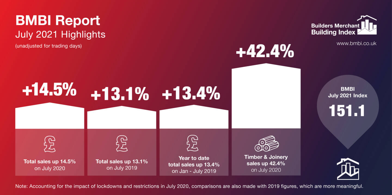 BMBI July Report