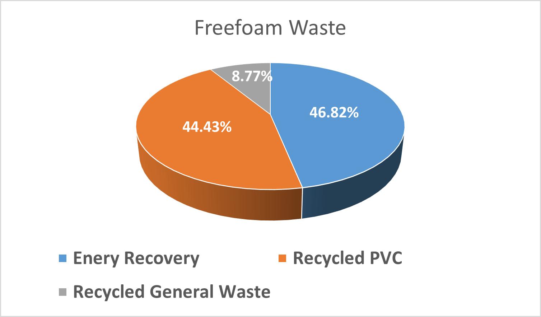 Freefoam Waste Chart